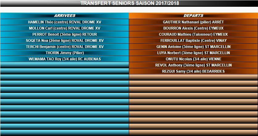 Transferts saison 2017/2018