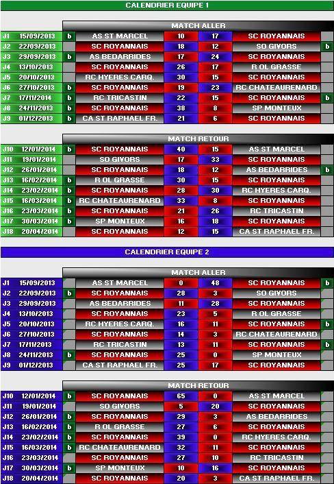 Résultats SCR1 & SCR2