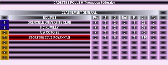 Classement Cadettes