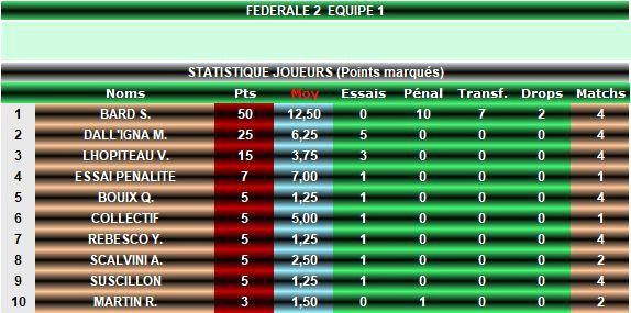 Stats Joueurs Séniors 1