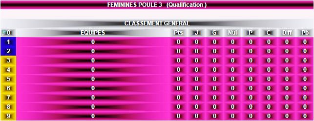 Classement Féminines